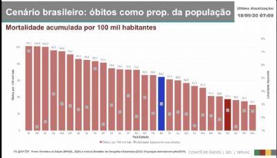 CENÁRIO BRASILEIRO : NÚMERO DE ÓBITOS PROPORCIONAL DA POPULAÇÃO