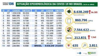 TRAGÉDIA NACIONAL: BRASIL REGISTRA 1.340 NOVOS ÓBITOS EM 24 HORAS