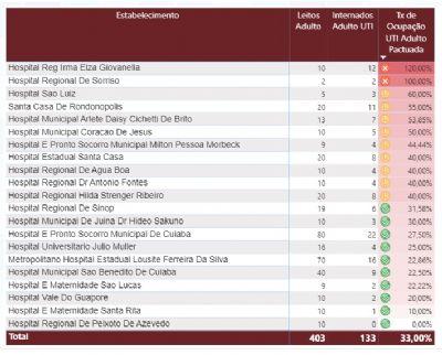 Covid em MT: UTIs estão lotadas em Rondonópolis e Sorriso
