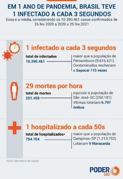 A Covid-19: em 1 ano, Brasil teve 1 caso a cada 3 segundos