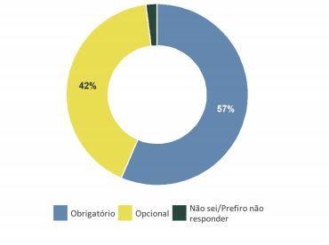 57% defendem vacinação obrigatória contra a covid-19