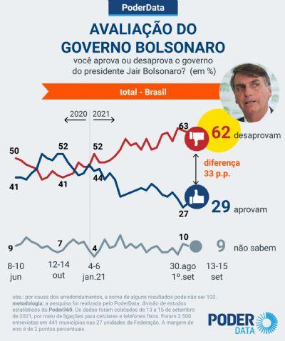 62% DESAPROVAM GOVERNO BOLSONARO