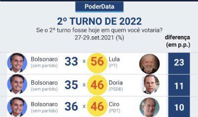 Poder Data: Lula com 56% e Bolsonaro com 33%